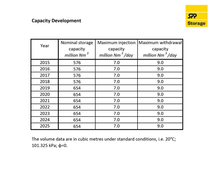 Capacity development 2020